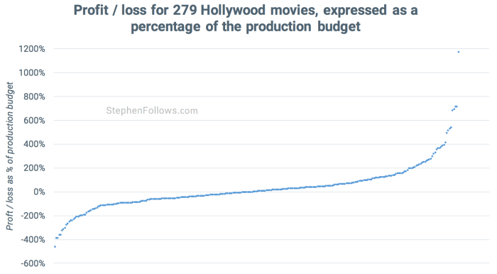movies make a profit compared to budget