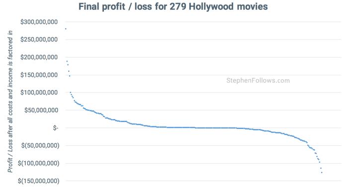 Hollywood movies make a profit - proft loss