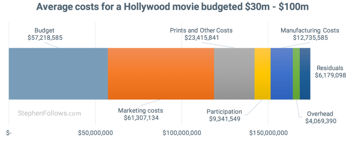 How films make money - costs