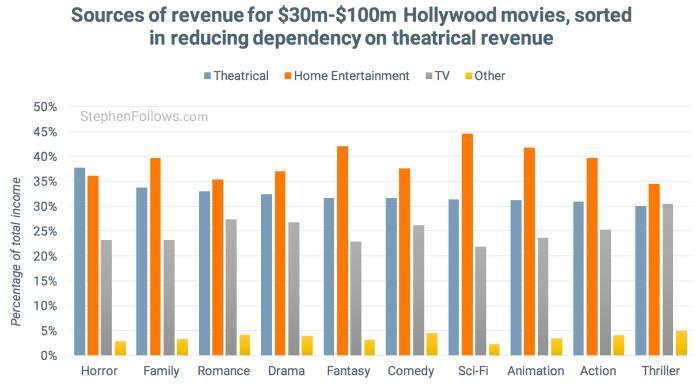 How films make money revnue