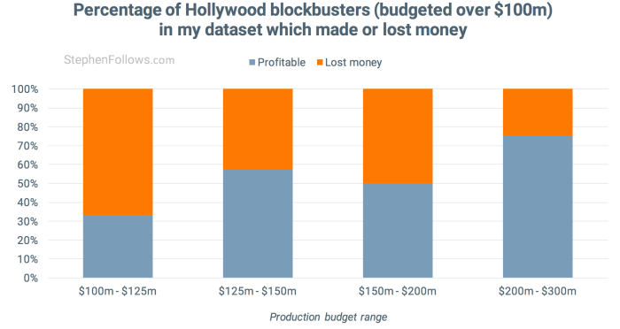 9aeaa8f63b How movies make money - percentage which were profitable
