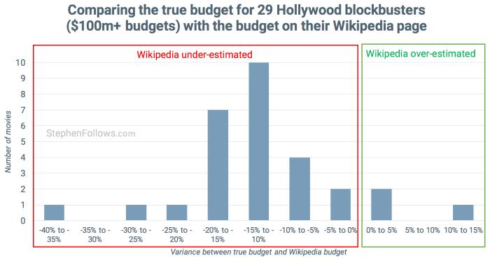 Wikipedia movie budgets vs truth