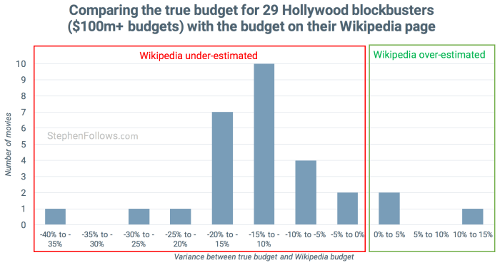 Wikipedia movie budgets vs truth