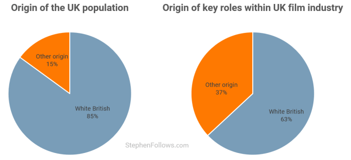 Origin and race in the UK film industry
