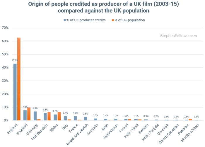 Origin race of UK producers
