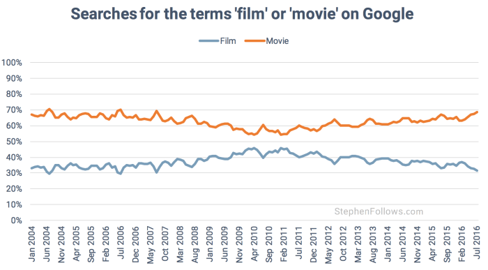 Film vs movie – Which is the best term to use? | Stephen Follows