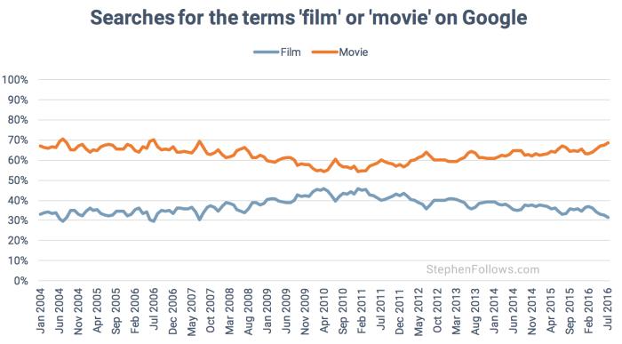 film movie google searches
