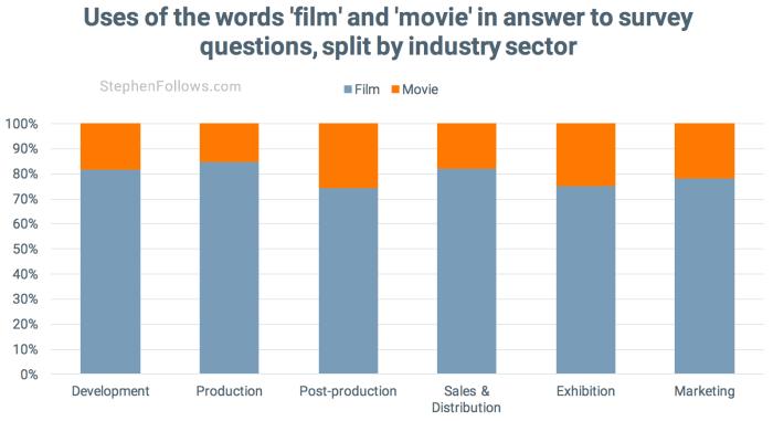 film movie survey