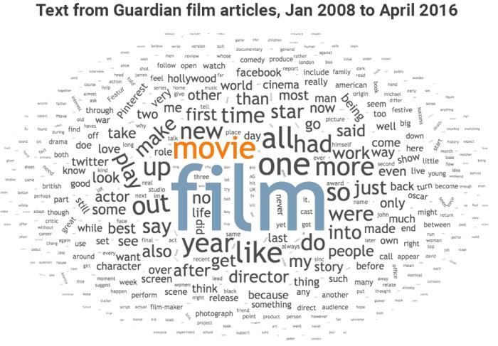 film vs movie Guardian wordcloud 03
