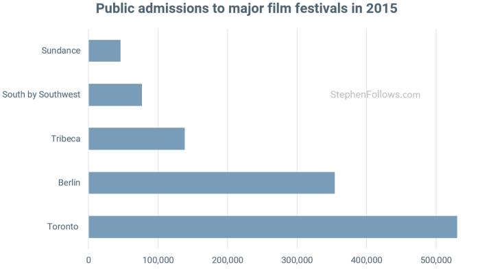 Toronto International Film Festival admissions