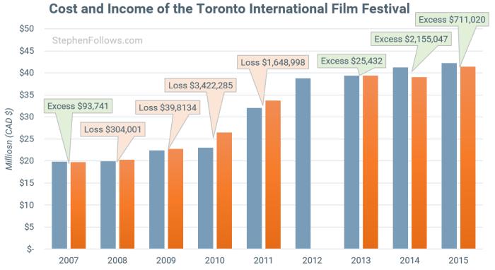 Toronto International Film Festival profit loss