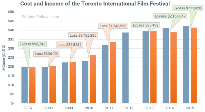 Toronto International Film Festival profit loss