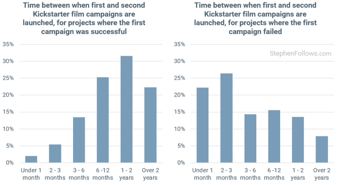 time-between-multiple-crowdfunding-campaigns