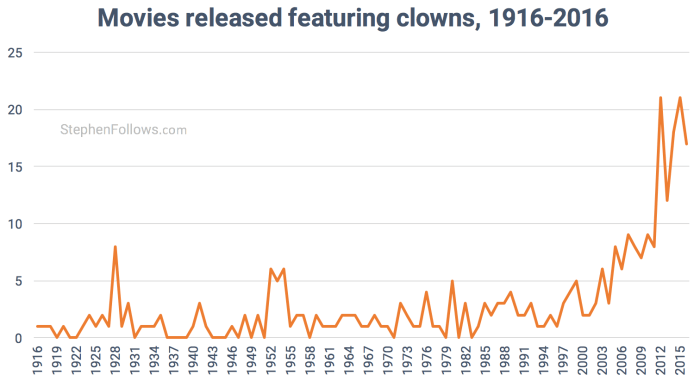 100-years-of-clowns-in-movies