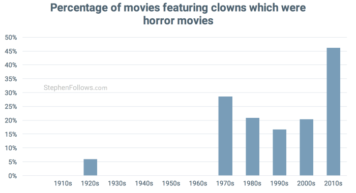 clowns-in-horror-movies