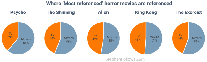 where-culturally-important-horror-movies-are-referenced
