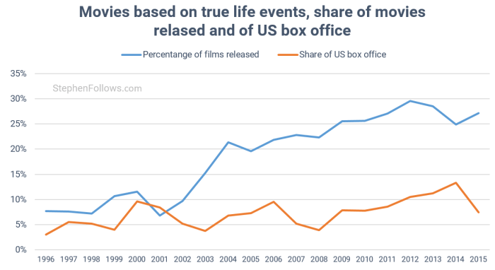 movies-based-on-real-life-events-box-office