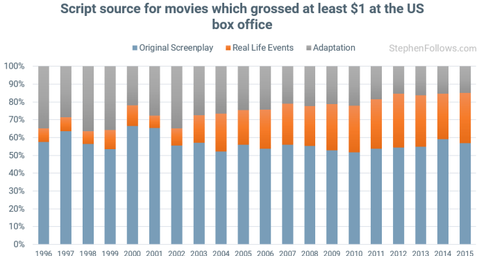 movies-based-on-real-life-events-box-office-1996-2015