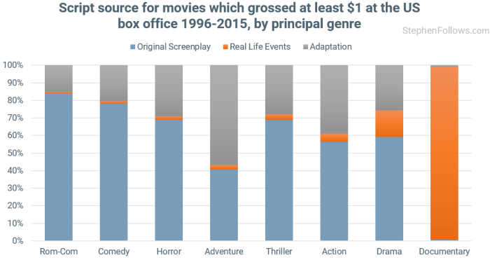 movies-based-on-real-life-events-by-genre