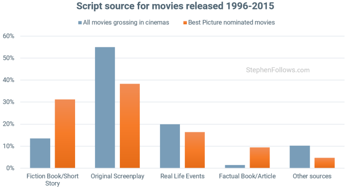 movies based on true stories Oscars