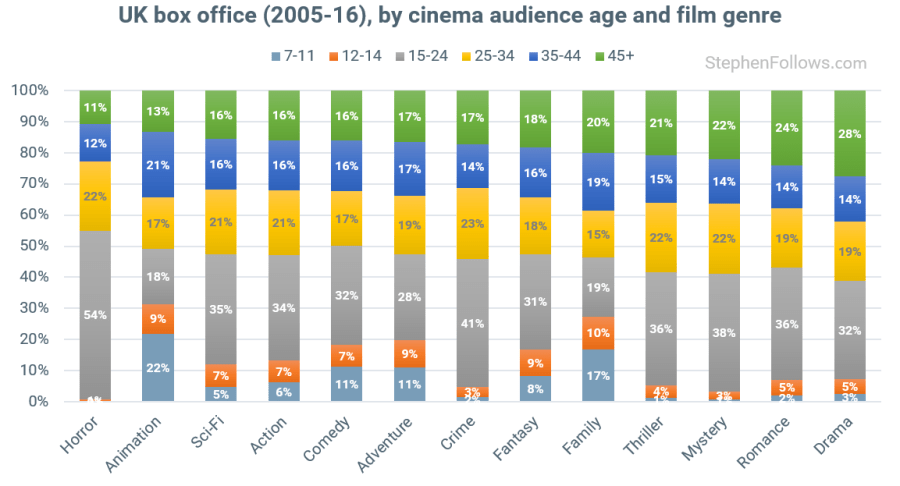 Age of UK cinema audiences