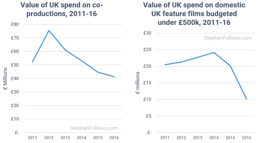 State of UK film vlue of low budget films