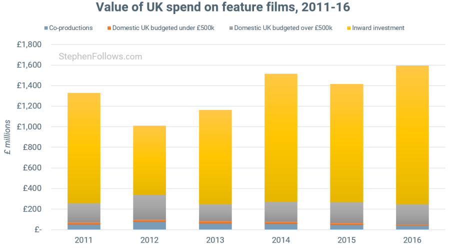 State of UK film value of UK spend