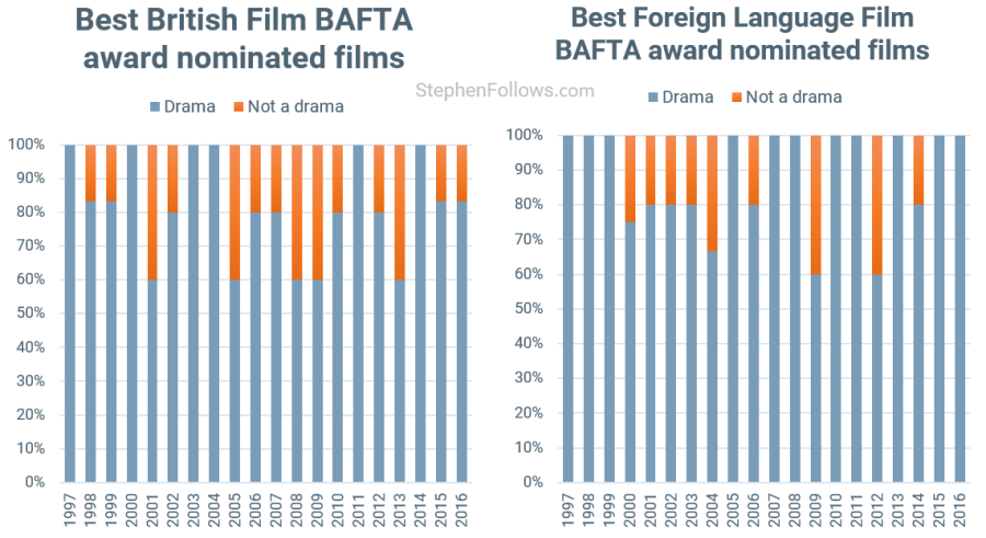 BAFTA awards drama Best British and Foreign 3
