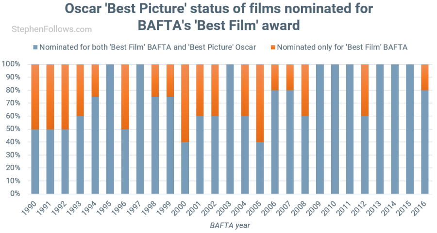BAFTA awards vs Oscar best picture noms