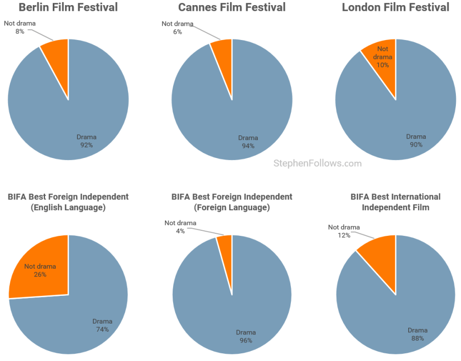 Bafta awards vs other awards for daram films