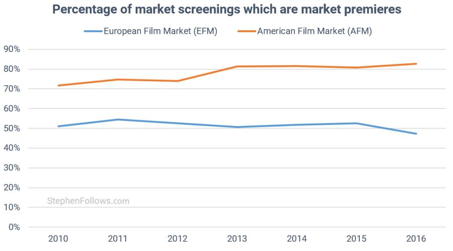 European Film Market market premieres