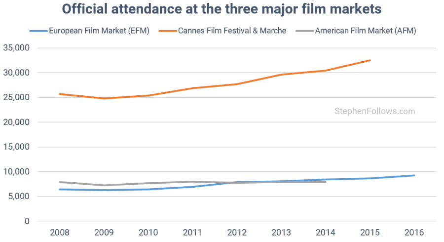 European Film Market vs AFM and Cannes