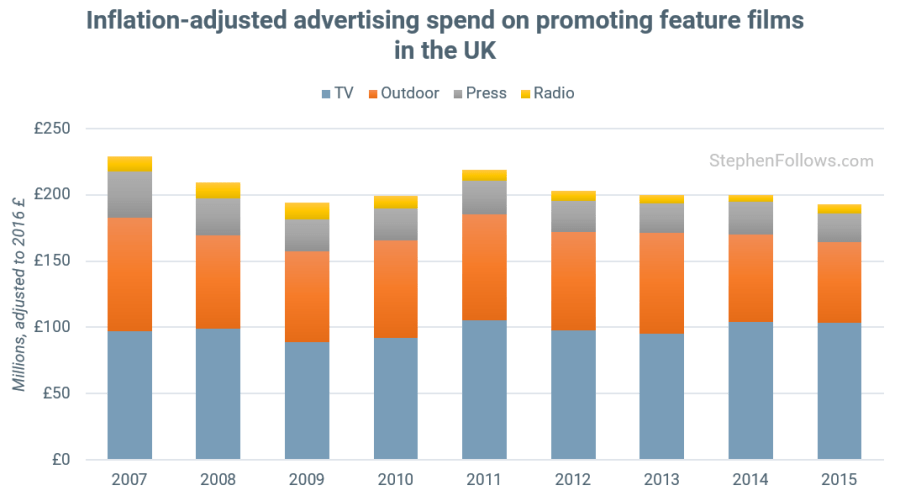 The cost of movie Prints and Advertising