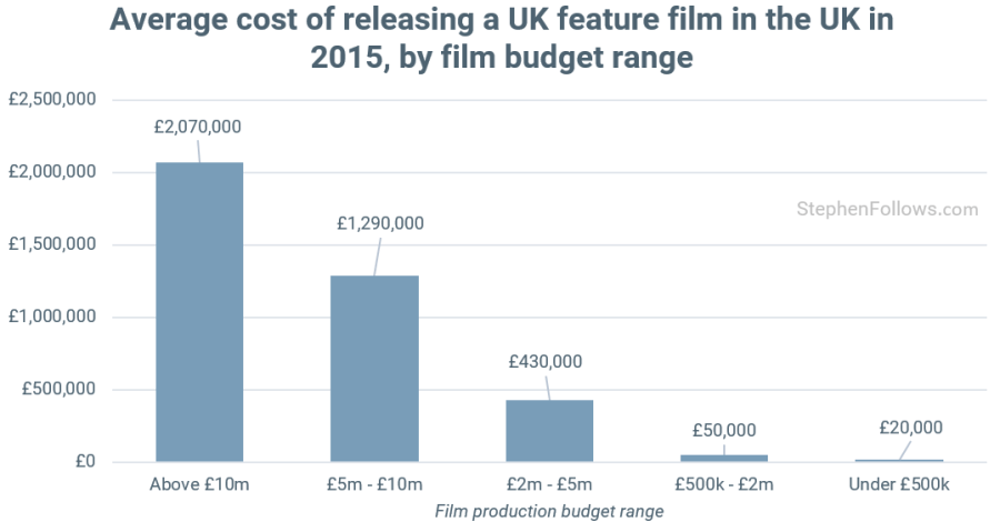 Prints and Advertising UK film average