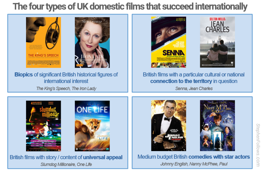 British films which breakout of UK theatrical market
