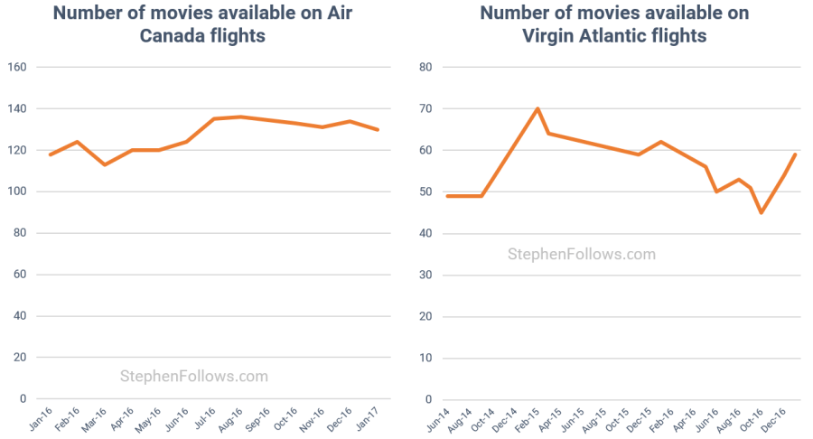 Number of in-flight movies