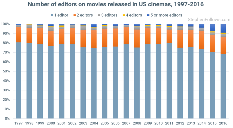 Number of movie editors
