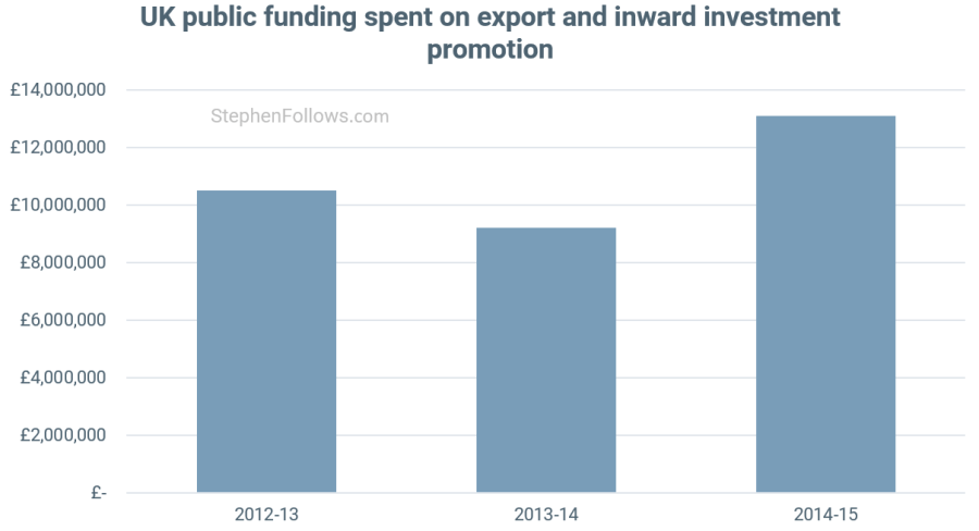 Public fudning spent on inward investment