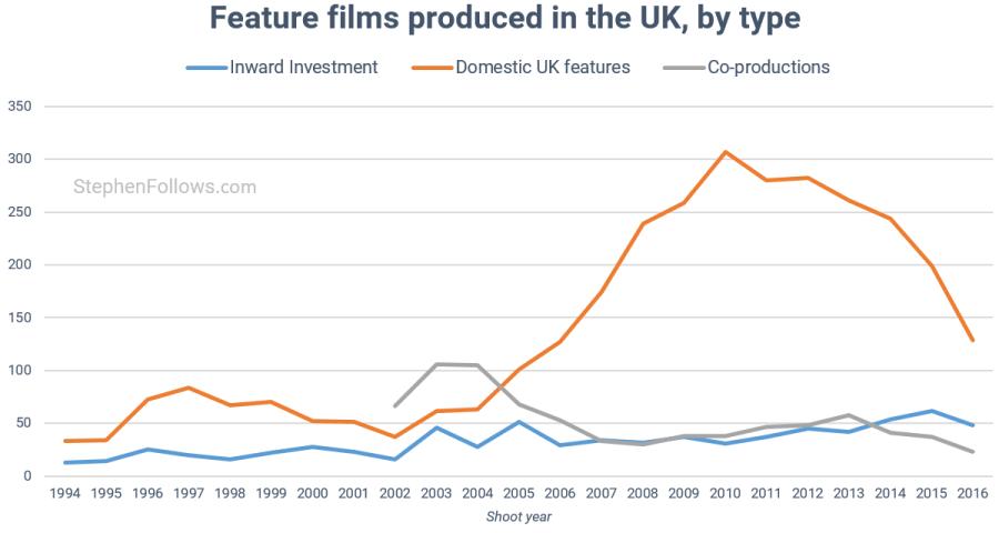 UK film economy movies shot in the UK