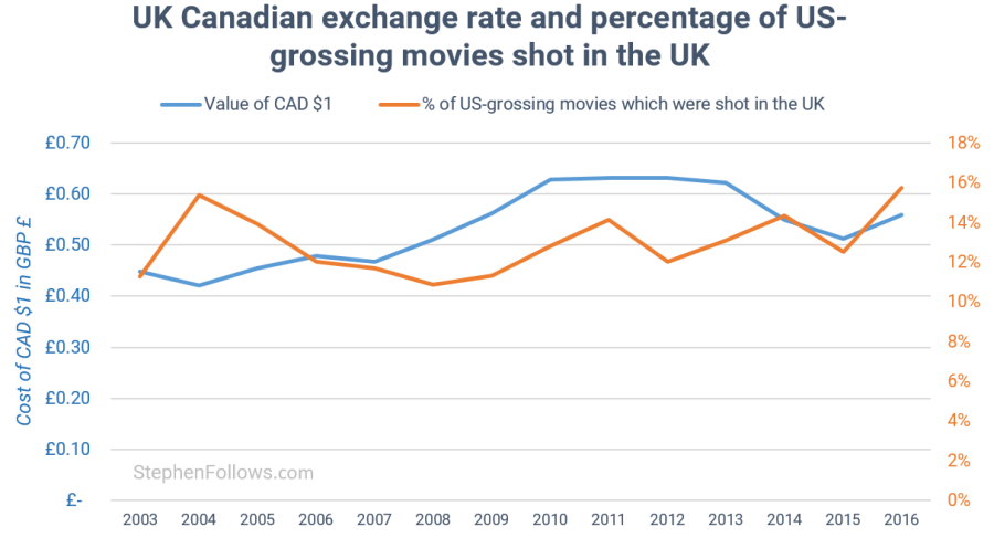 UK film economy vs UK Canadian exchange rate