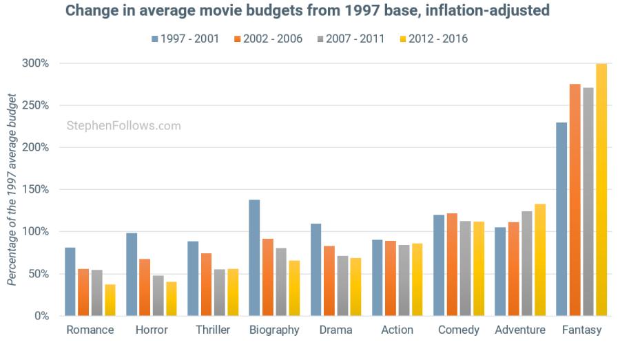 Change movies budgets 1997-2016