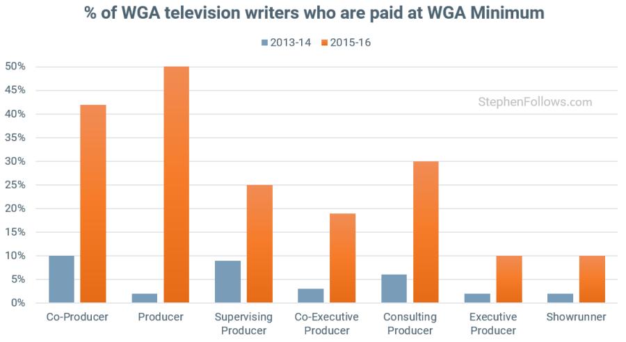 Writers Strike WGA TV writers at min