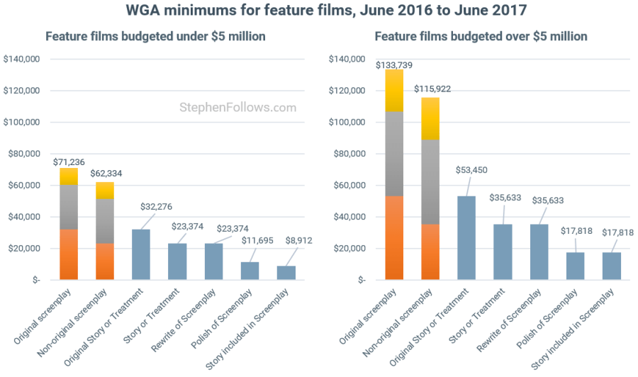 Writers Strike WGA - mins feature films 2016