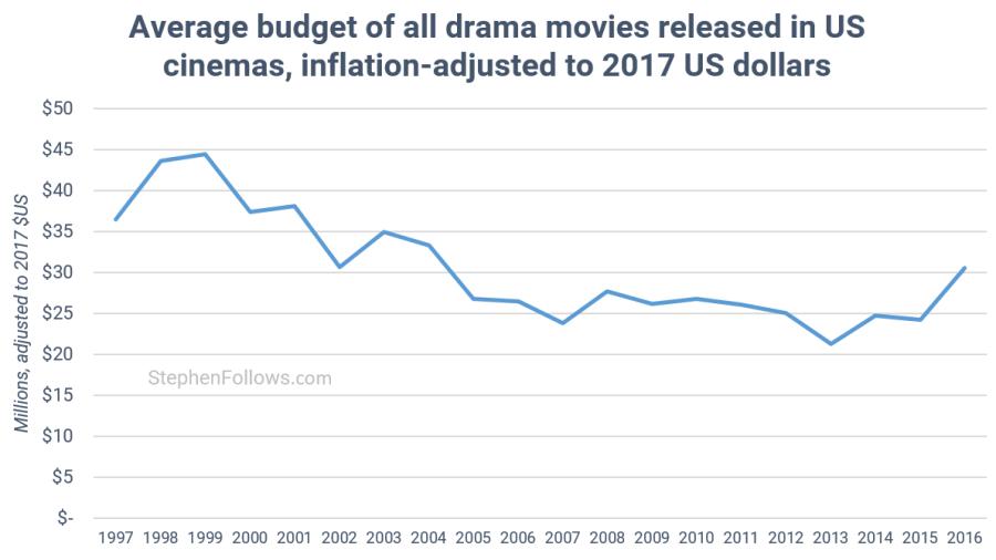 average mid-budget drama movies 1997-2016