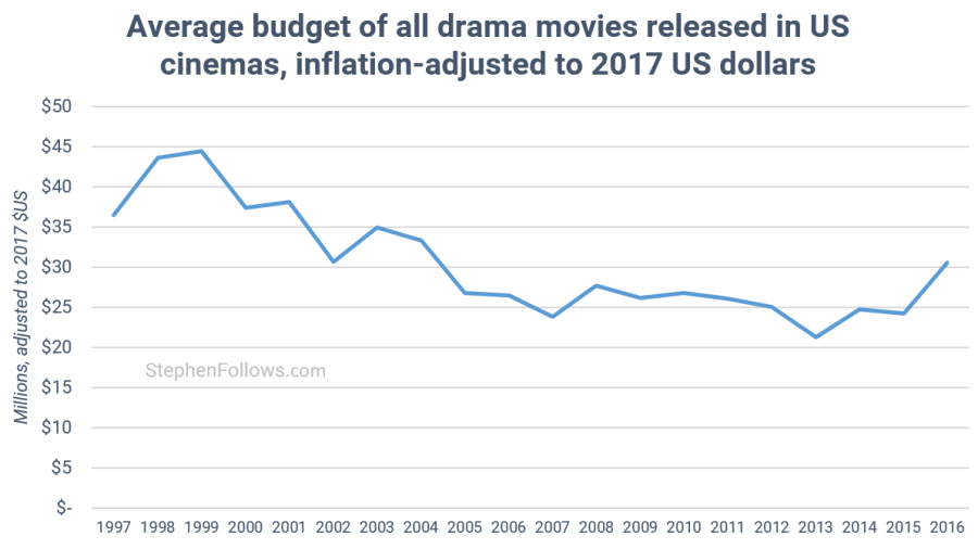 average mid-budget drama movies 1997-2016