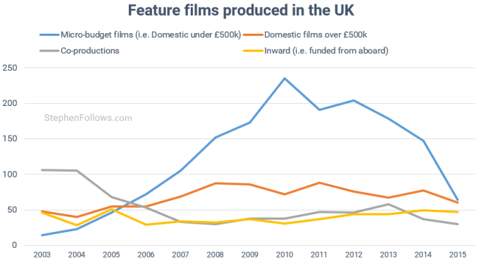film-business-is-changing-feature-films-made-in-uk