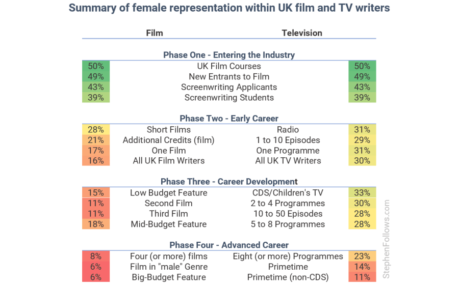 Major new study into gender inequality among UK film and TV
