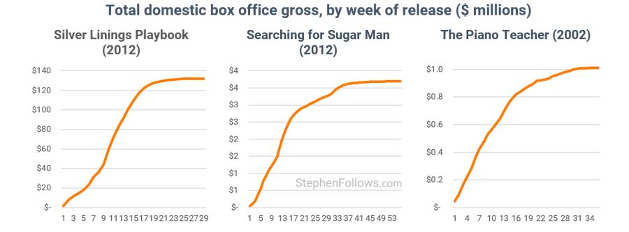 List of highest-grossing openings for films