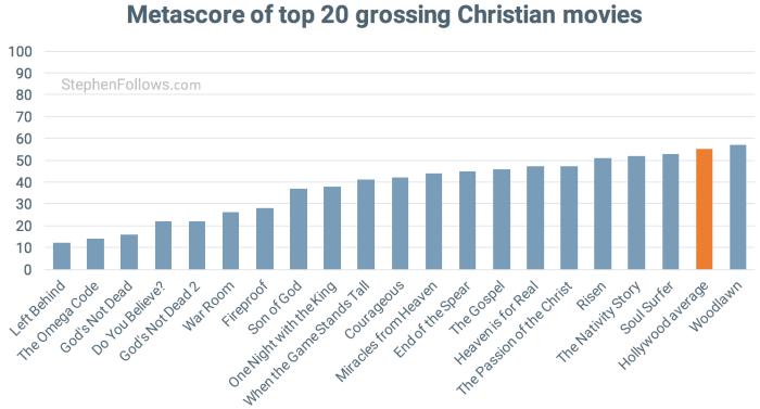 metascore-top-20-christian-films