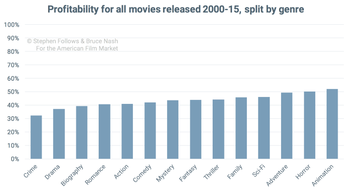 good-movie-profitability-by-genre
